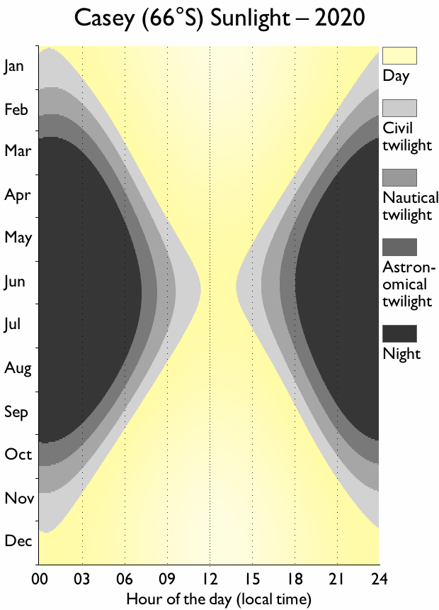 Casey sunlight graph, showing very short days in the middle of the year