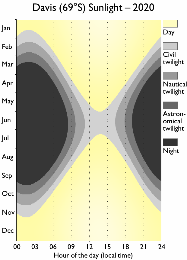 Davis sunlight chart, showing the short days in the middle of the year: never leaving civil twilight