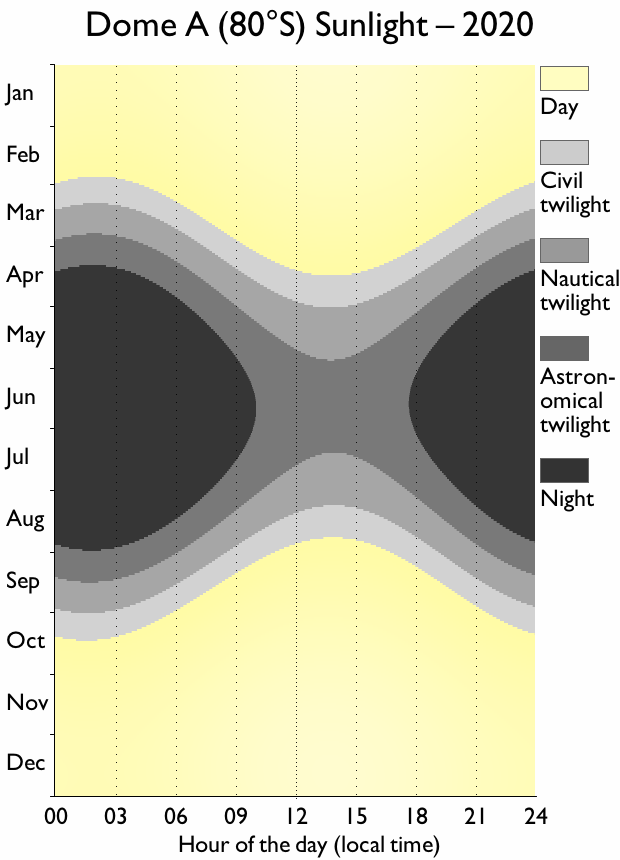 Dome A sunlight chart, showing days of constant sunlight from October–February, and the short days in the middle of the year: never leaving astronomical twilight