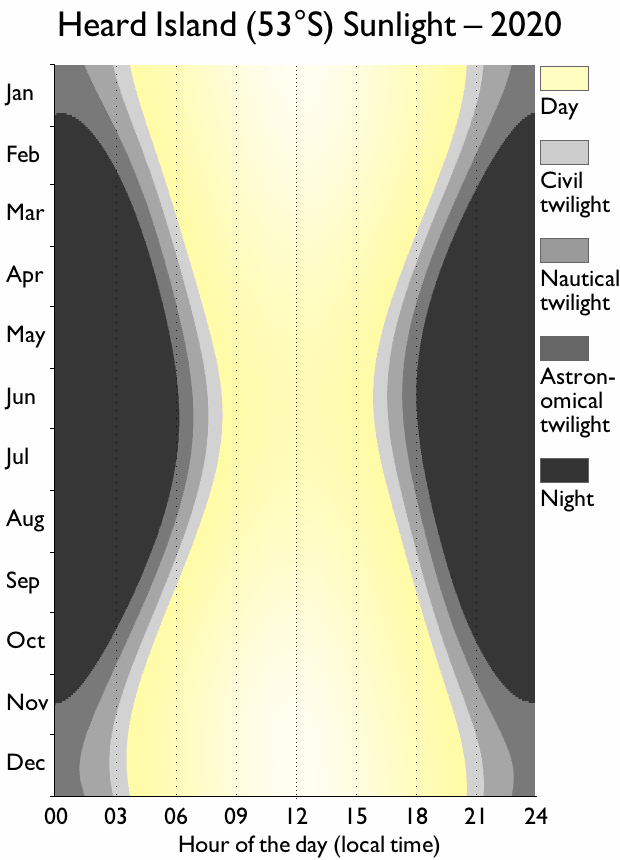 Heard Island sunlight chart, showing significantly shorter days in the middle of the year.