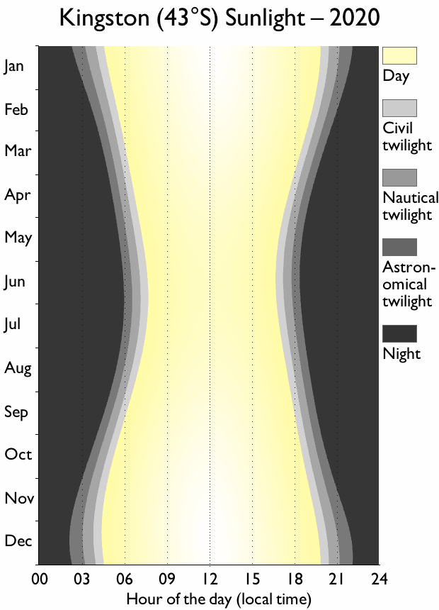 Kingston Tasmania sunlight chart, showing significantly shorter days in the middle of the year. Each day has some amount of 'true' day and night.