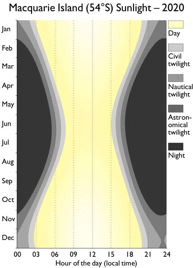 Macquarie Island sunlight chart, showing significantly shorter days in the middle of the year.