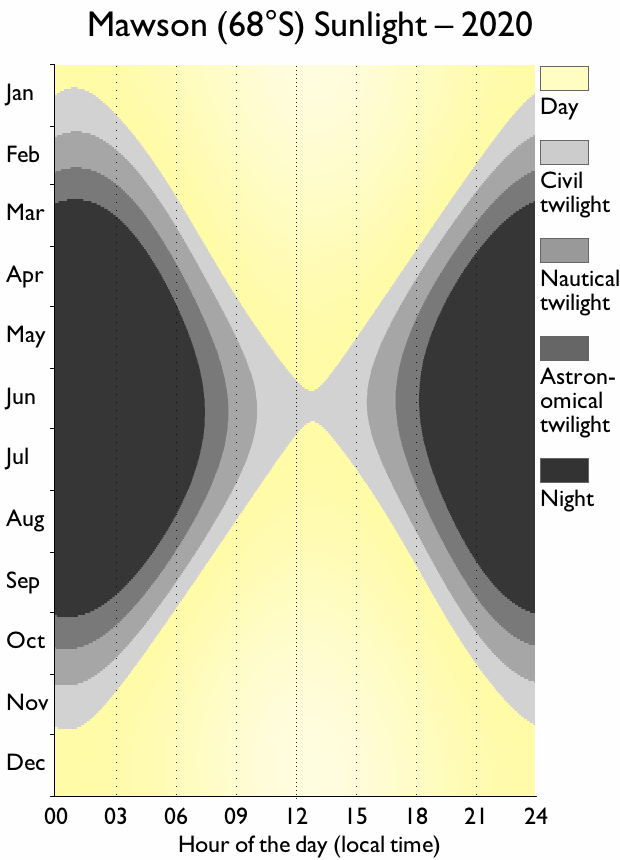 Mawson sunlight chart, showing the short days in the middle of the year (never leaving civil twilight)